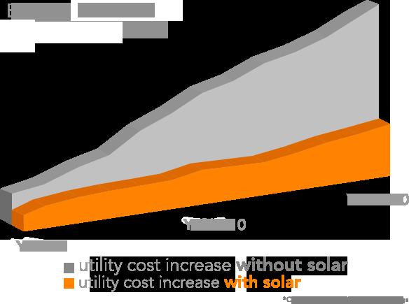 Go Solar Solar Financing Options