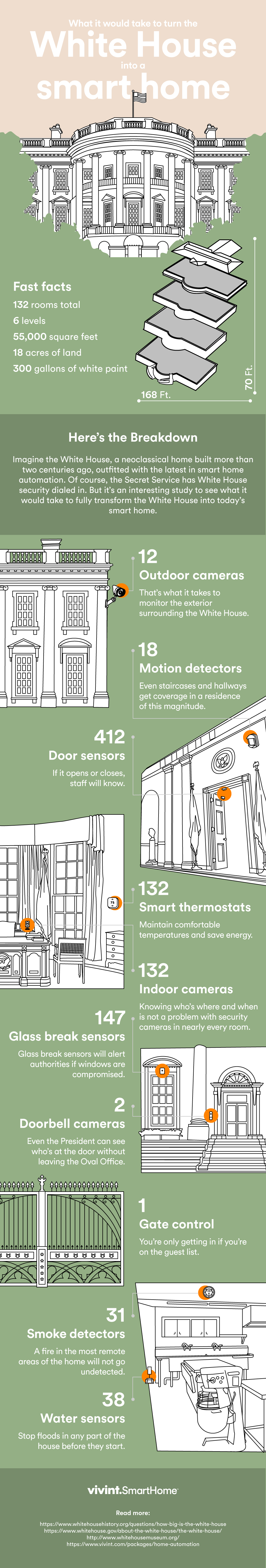 What Would It Take to Turn the White House Into a Smart Home [infographic]